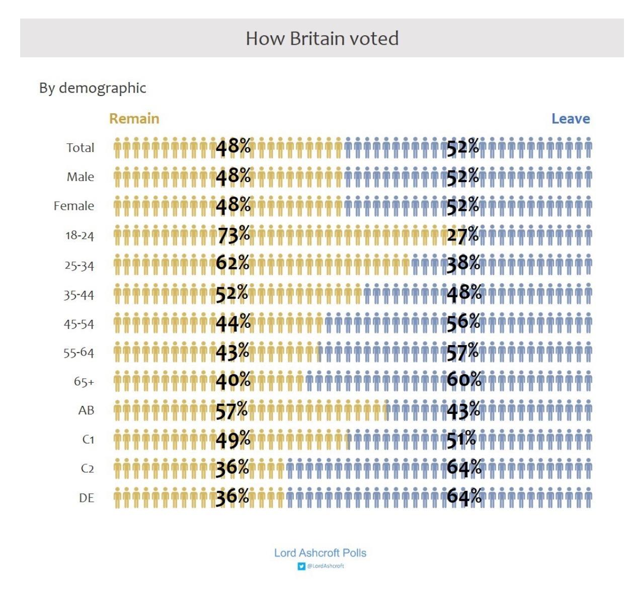 Brexit Vote in UK